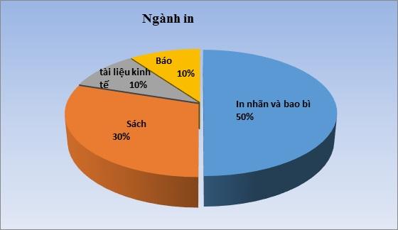 Ngành in ấn và bao bì ở Việt Nam