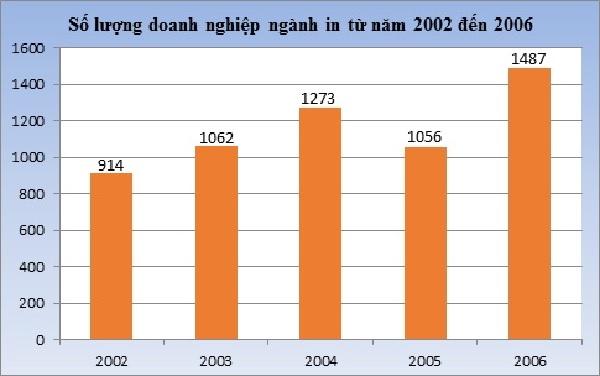 Số lượng doanh nghiệp ngành in ấn trong nước tăng đều theo từng năm