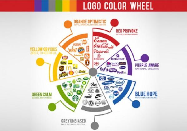 Ý nghĩa màu sắc trong thiết kế logo và nhận dạng thương hiệu